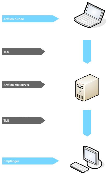 TLS Verschlüsselung beim Mailtransport