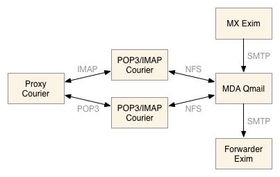 """Das """"alte"""" Mailsystem schematisch"""